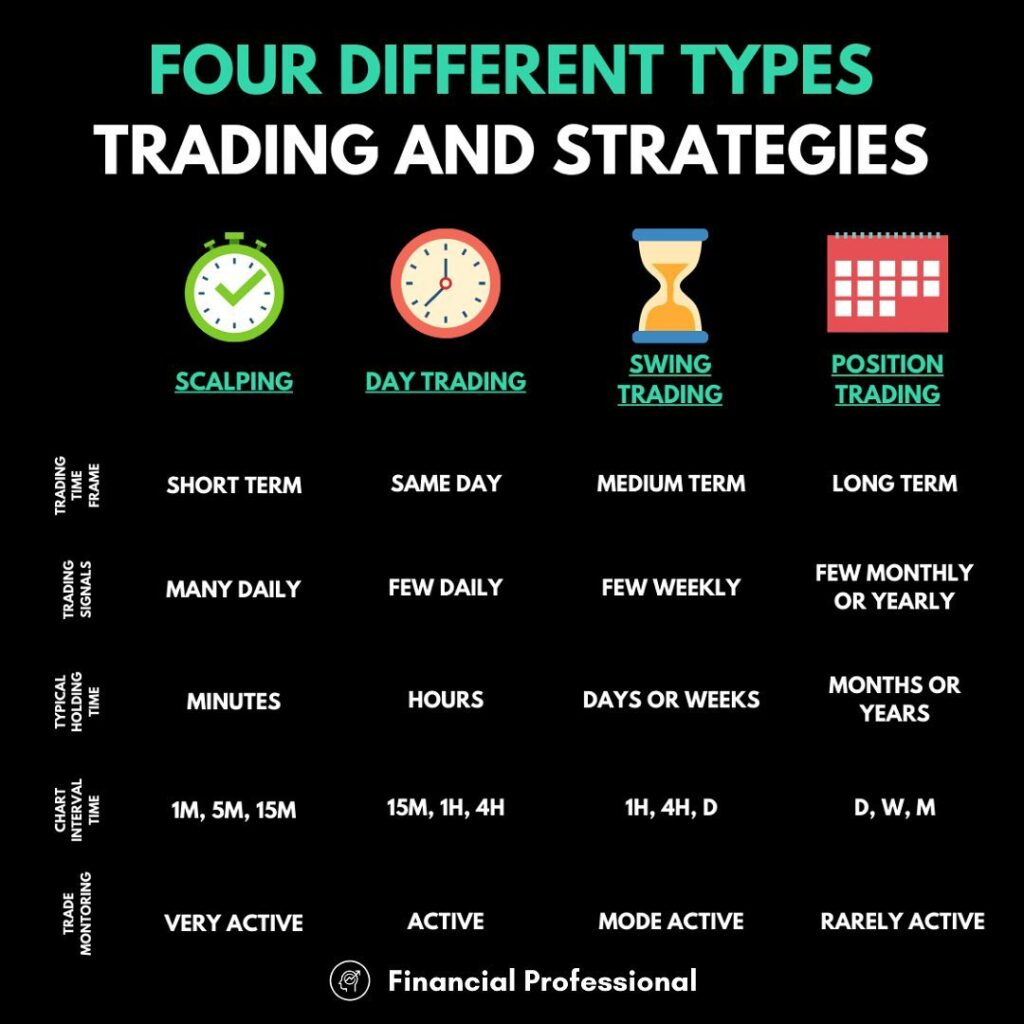 4 different types of trading strategies, which do you prefer?  If you want to le...
