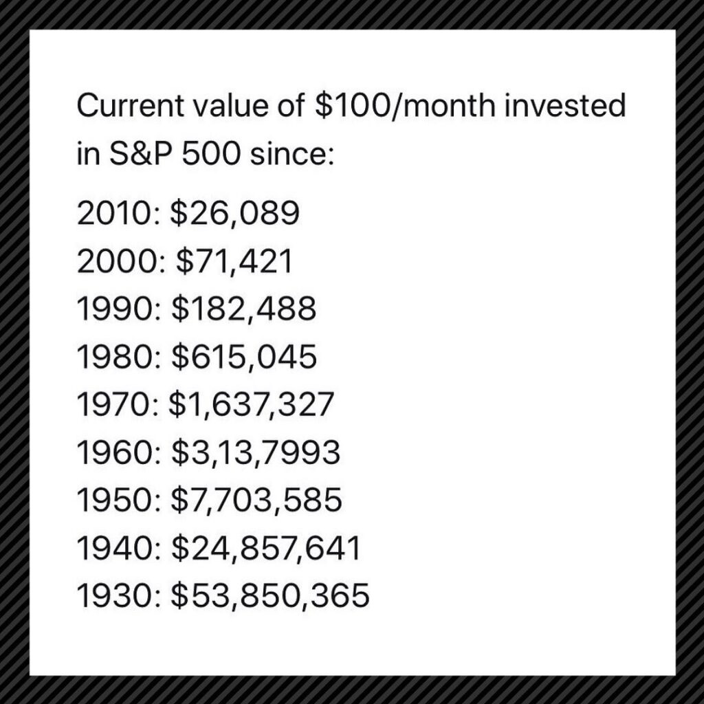 Time in the Market is more important than timing the market  : ...