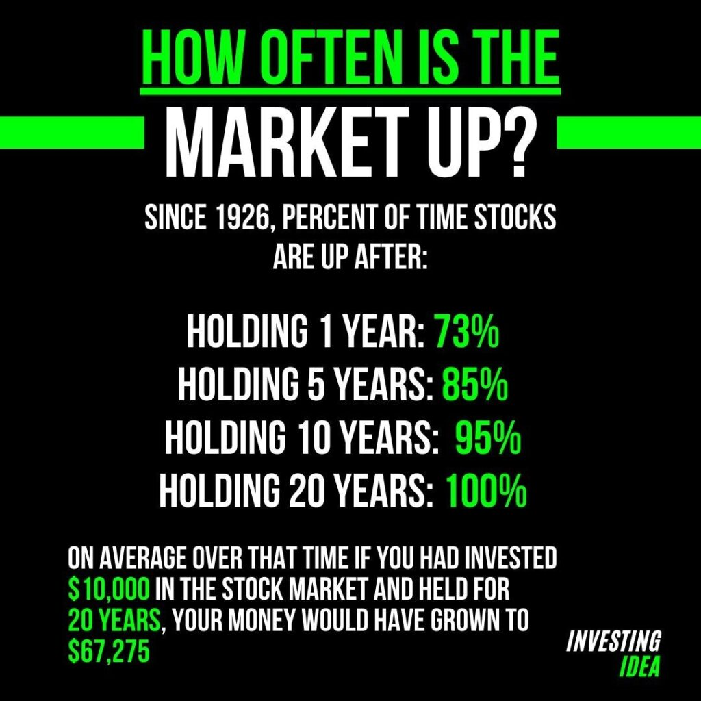 Long term investing is the key. - Thoughts? - - Follow  -  ...