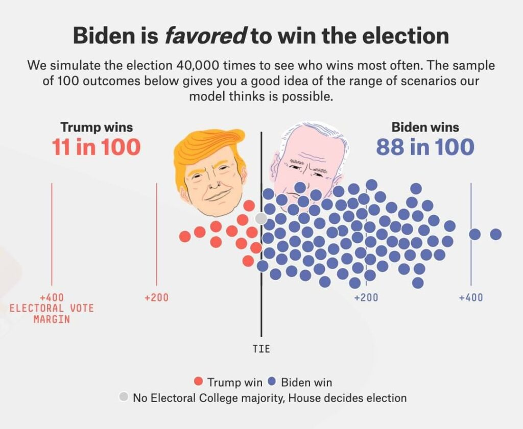 The  presidential election forecast has Joe Biden with an 88 in 100 chance of wi...