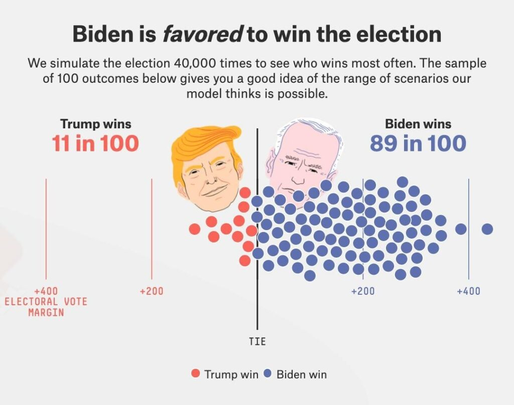 Just days ahead of November 3, the FiveThirtyEight presidential election forecas...