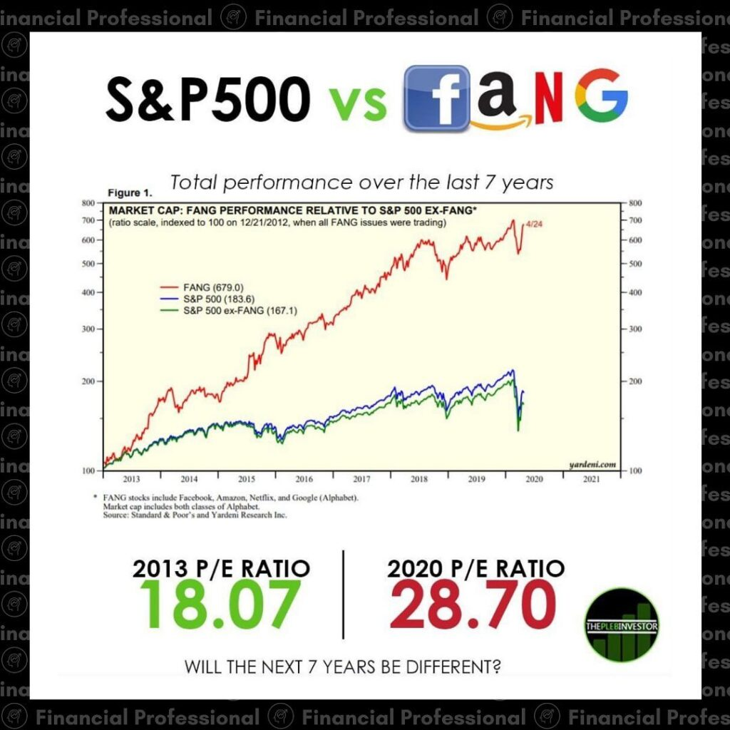 Do you think this trend will continue?  FANG Stocks (Facebook, Amazon, Netflix ...